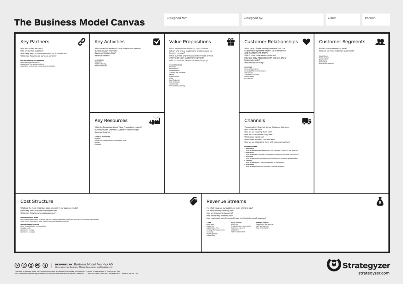 business model canvas one page business plan